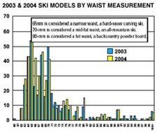 Ski chart