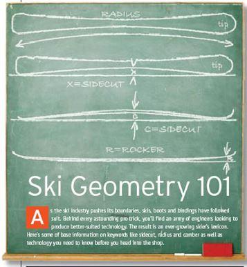 Ski Geometry 101